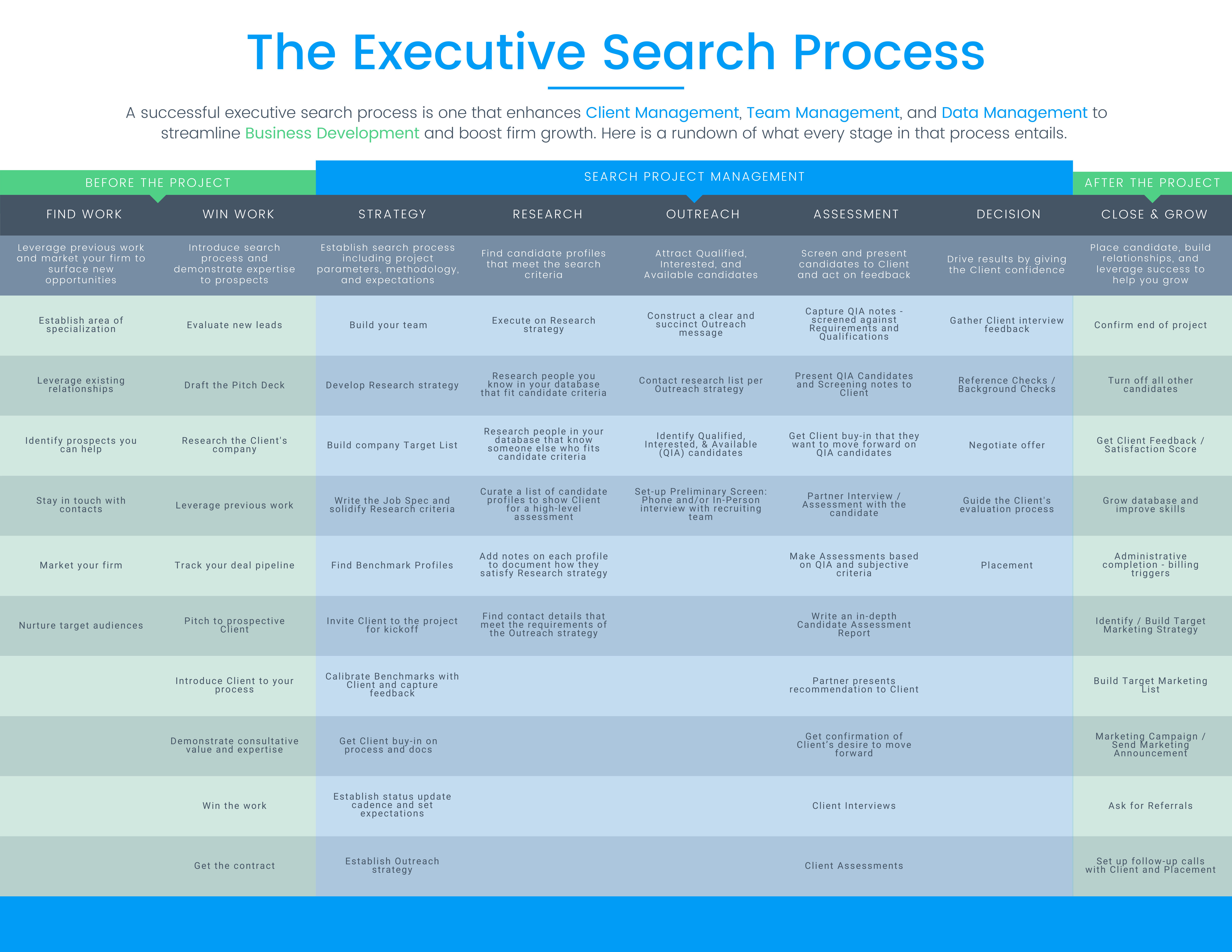 The Eight Stages of Successful Retained Search Cheat Sheet