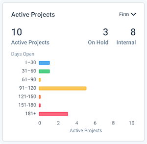 ClockworkDashboard_ActiveProjects