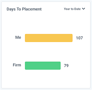 ClockworkDashboard_DaysToPlacement